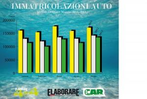 grafico andamento vendite auto 2013 gennaio-maggio