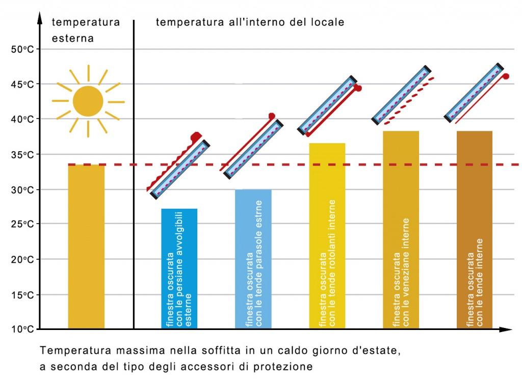 protezione finestre irraggiamento solare