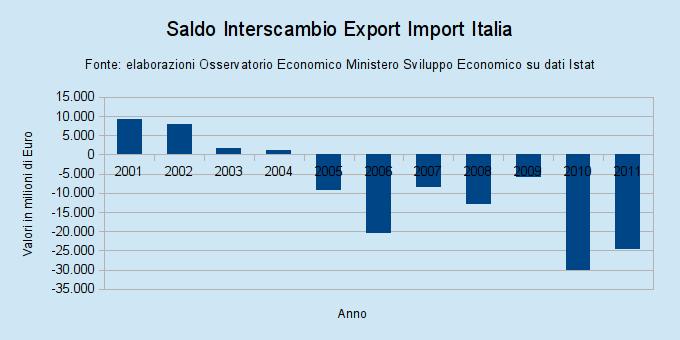 bilancia commerciale import export